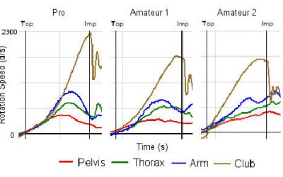 Arm Speed and Club Head Speed